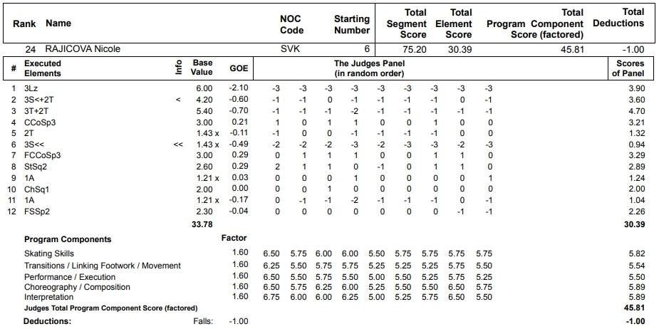フィギュアスケートのプロトロコル(ジャッジスコア)ニコル・ライチョヴァーが2013年~2014年 ソチオリンピック 女子シングル フリープログラムで行った演技