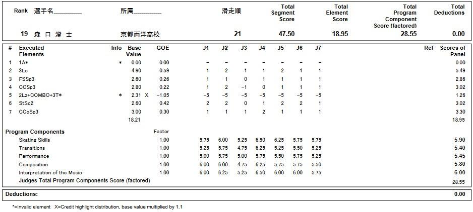 フィギュアスケートのプロトロコル(ジャッジスコア)森口 澄士が2019年~2020年 第88回全日本ジュニア選手権 男子シングル ショートプログラムで行った演技