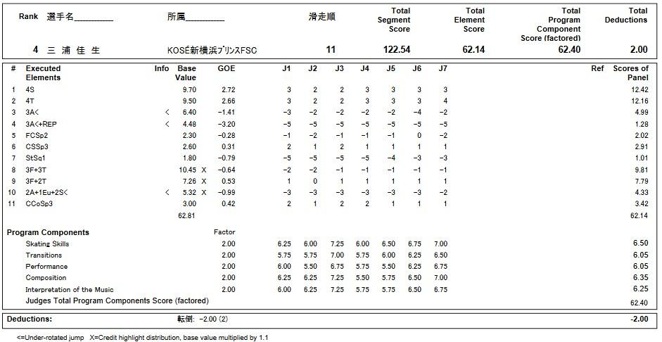 フィギュアスケートのプロトロコル(ジャッジスコア)三浦 佳生が2019年~2020年 第88回全日本ジュニア選手権 男子シングル フリープログラムで行った演技