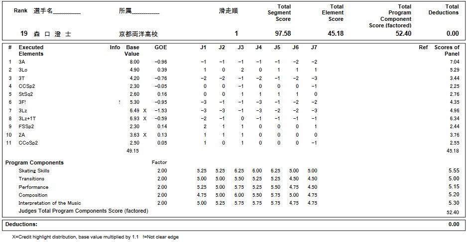 フィギュアスケートのプロトロコル(ジャッジスコア)森口 澄士が2019年~2020年 第88回全日本ジュニア選手権 男子シングル フリープログラムで行った演技