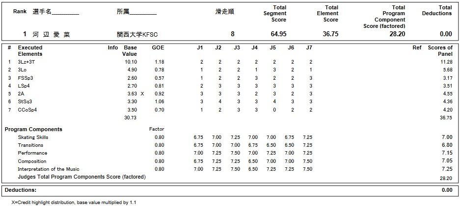 フィギュアスケートのプロトロコル(ジャッジスコア)河辺 愛菜が2019年~2020年 第88回全日本ジュニア選手権 女子シングル ショートプログラムで行った演技