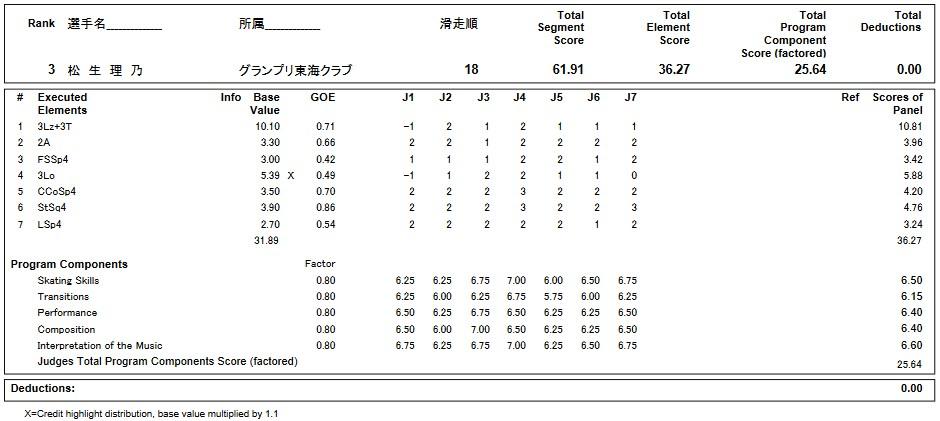 フィギュアスケートのプロトロコル(ジャッジスコア)松生 理乃が2019年~2020年 第88回全日本ジュニア選手権 女子シングル ショートプログラムで行った演技