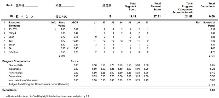 フィギュアスケートのプロトロコル(ジャッジスコア)鈴木 なつが2019年~2020年 第88回全日本ジュニア選手権 女子シングル ショートプログラムで行った演技の詳細を見る
