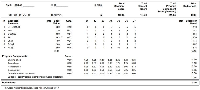 フィギュアスケートのプロトロコル(ジャッジスコア)柚木 心結が2019年~2020年 第88回全日本ジュニア選手権 女子シングル ショートプログラムで行った演技の詳細を見る