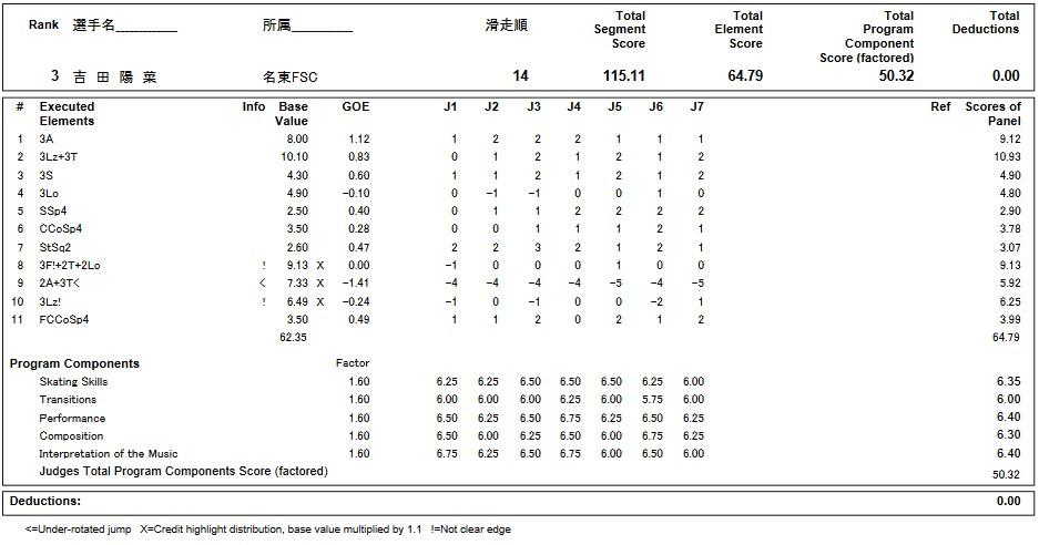 フィギュアスケートのプロトロコル(ジャッジスコア)吉田 陽菜が2019年~2020年 第88回全日本ジュニア選手権 女子シングル フリープログラムで行った演技