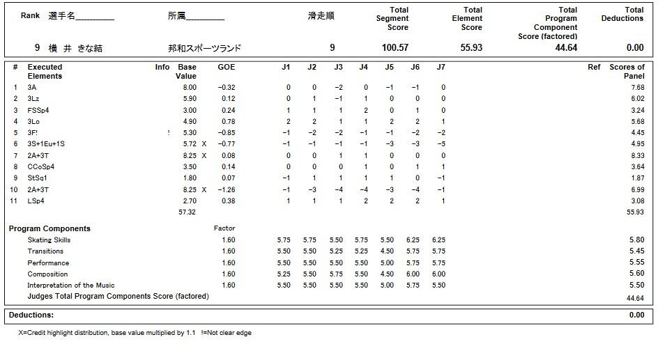 フィギュアスケートのプロトロコル(ジャッジスコア)横井 きな結が2019年~2020年 第88回全日本ジュニア選手権 女子シングル フリープログラムで行った演技