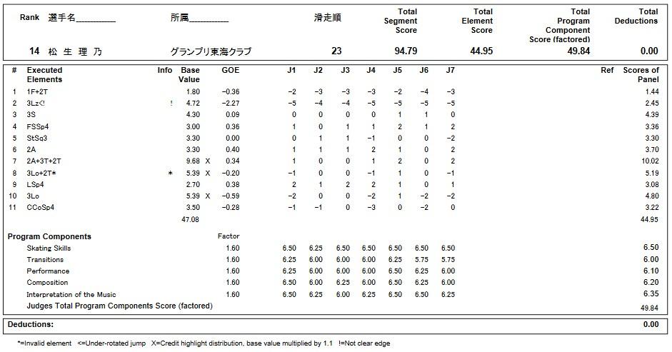 フィギュアスケートのプロトロコル(ジャッジスコア)松生 理乃が2019年~2020年 第88回全日本ジュニア選手権 女子シングル フリープログラムで行った演技