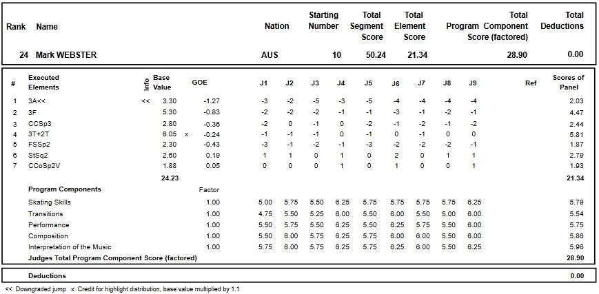 フィギュアスケートのプロトロコル(ジャッジスコア)マーク・ウェブスター が2018年~2019年 2019四大陸選手権 男子シングル ショートプログラムで行った演技