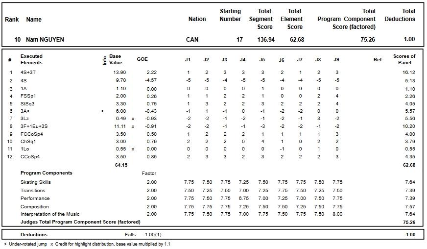 フィギュアスケートのプロトロコル(ジャッジスコア)ナム・ニューエンが2018年~2019年 2019四大陸選手権 男子シングル フリープログラムで行った演技