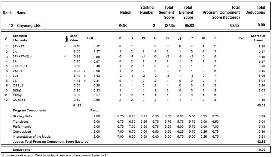 フィギュアスケートのプロトロコル(ジャッジスコア)イ・シヒョンが2018年~2019年 2019四大陸選手権 男子シングル フリープログラムで行った演技