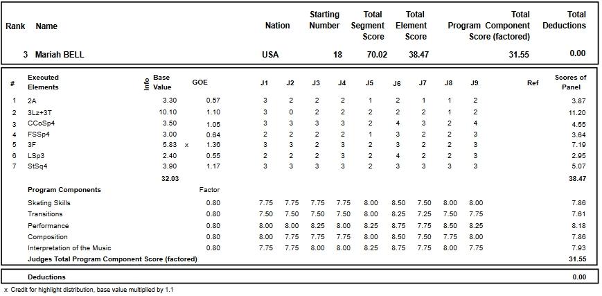 フィギュアスケートのプロトロコル(ジャッジスコア)マライア・ベルが2018年~2019年 2019四大陸選手権 女子シングル ショートプログラムで行った演技