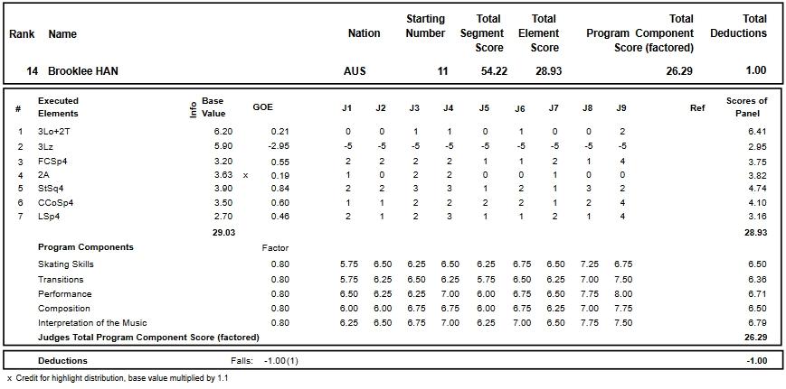 フィギュアスケートのプロトロコル(ジャッジスコア)ブルックリー・ハンが2018年~2019年 2019四大陸選手権 女子シングル ショートプログラムで行った演技
