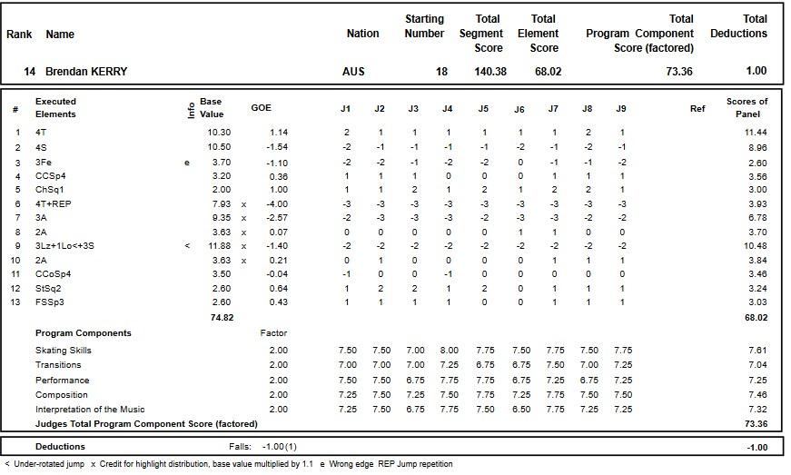 フィギュアスケートのプロトロコル(ジャッジスコア)ブレンダン・ケリーが2017年~2018年 2018四大陸選手権 男子シングル フリープログラムで行った演技