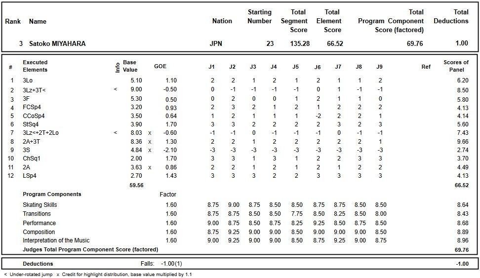 フィギュアスケートのプロトロコル(ジャッジスコア)宮原 知子が2017年~2018年 2018四大陸選手権 女子シングル フリープログラムで行った演技