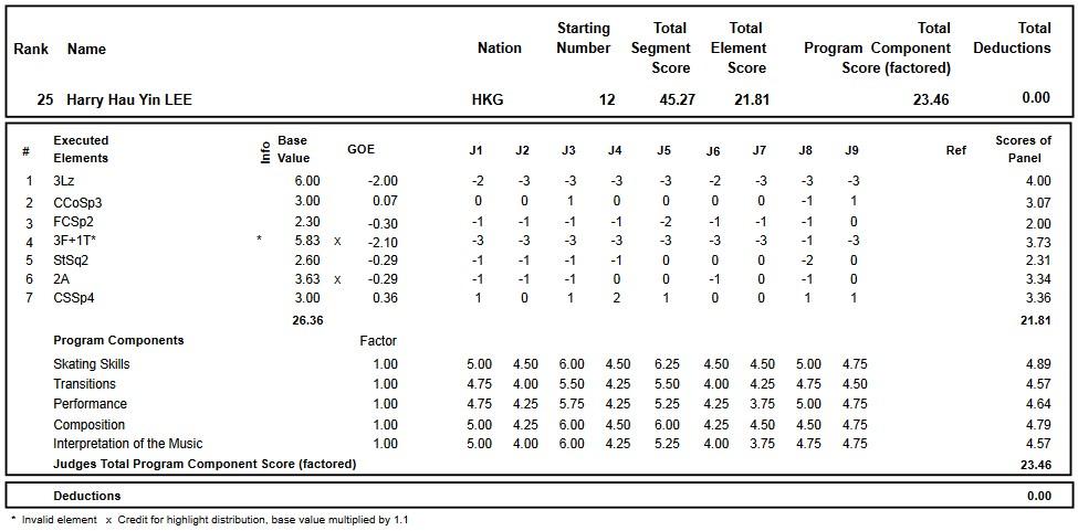 フィギュアスケートのプロトロコル(ジャッジスコア)李厚賢が2016年~2017年 2017四大陸選手権 男子シングル ショートプログラムで行った演技