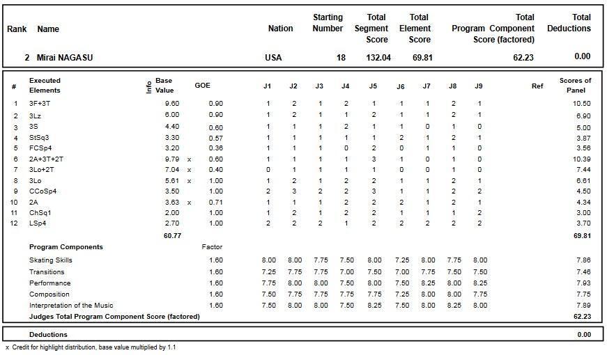フィギュアスケートのプロトロコル(ジャッジスコア)長洲 未来が2016年~2017年 2017四大陸選手権 女子シングル フリープログラムで行った演技