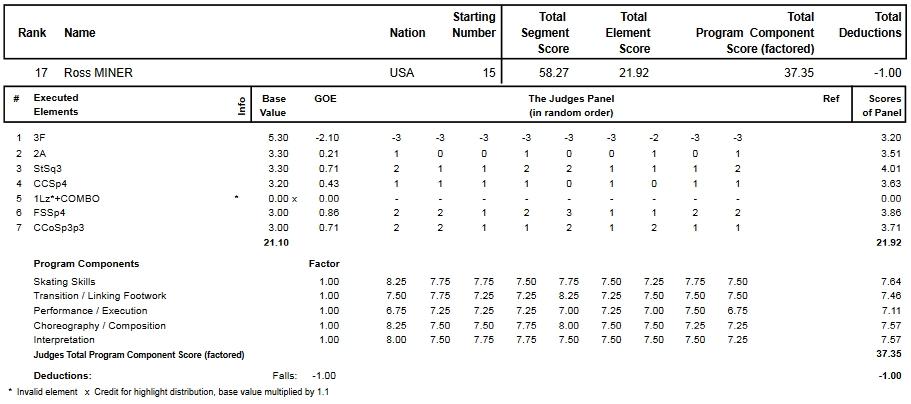 フィギュアスケートのプロトロコル(ジャッジスコア)ロス・マイナーが2015年~2016年 2016四大陸選手権 男子シングル ショートプログラムで行った演技