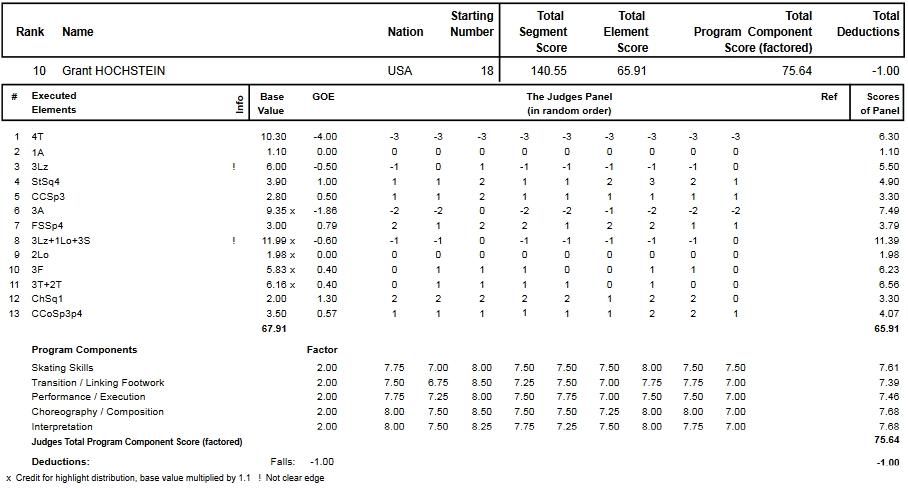 フィギュアスケートのプロトロコル(ジャッジスコア)グラント・ホッホスタインが2015年~2016年 2016四大陸選手権 男子シングル フリープログラムで行った演技