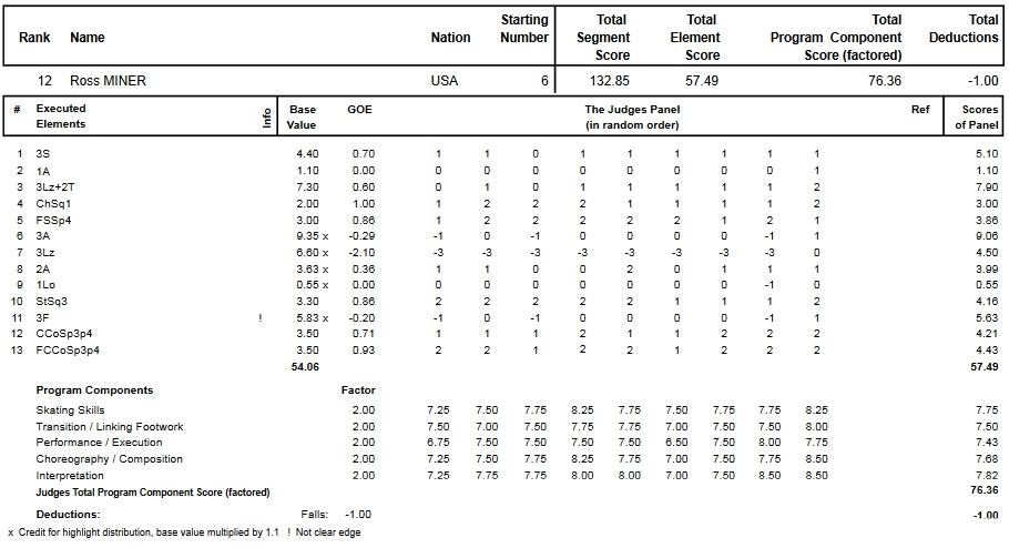 フィギュアスケートのプロトロコル(ジャッジスコア)ロス・マイナーが2015年~2016年 2016四大陸選手権 男子シングル フリープログラムで行った演技