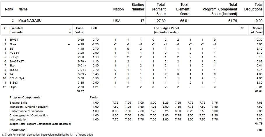 フィギュアスケートのプロトロコル(ジャッジスコア)長洲 未来が2015年~2016年 2016四大陸選手権 女子シングル フリープログラムで行った演技