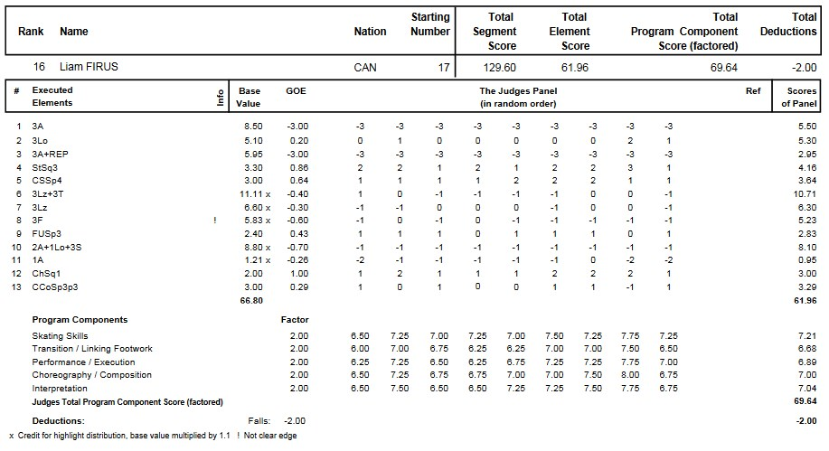 フィギュアスケートのプロトロコル(ジャッジスコア)リアム・フィルスが2014年~2015年 2015四大陸選手権 男子シングル フリープログラムで行った演技