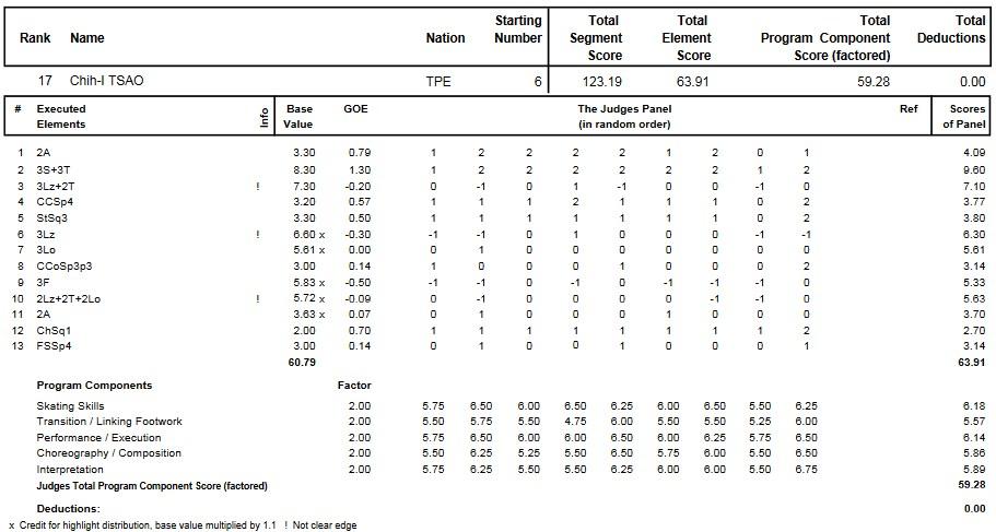 フィギュアスケートのプロトロコル(ジャッジスコア)曹志イが2014年~2015年 2015四大陸選手権 男子シングル フリープログラムで行った演技