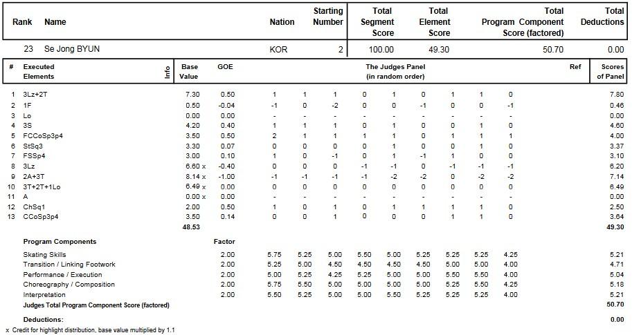 フィギュアスケートのプロトロコル(ジャッジスコア)ピョン・セジョンが2014年~2015年 2015四大陸選手権 男子シングル フリープログラムで行った演技
