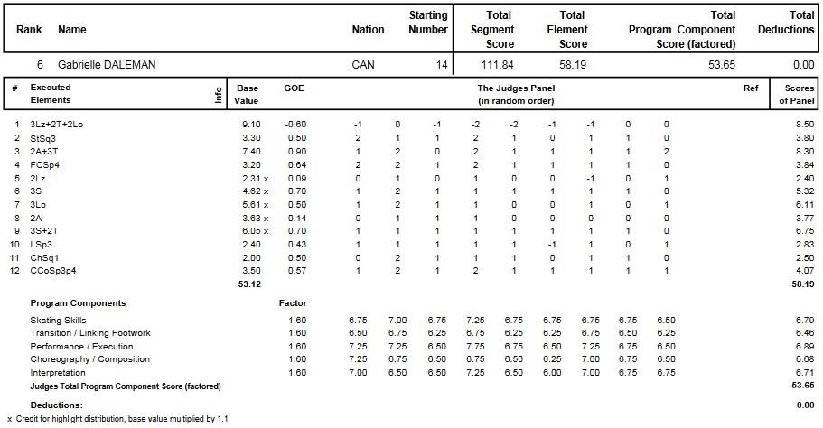 フィギュアスケートのプロトロコル(ジャッジスコア)ガブリエル・デールマンが2014年~2015年 2015四大陸選手権 女子シングル フリープログラムで行った演技