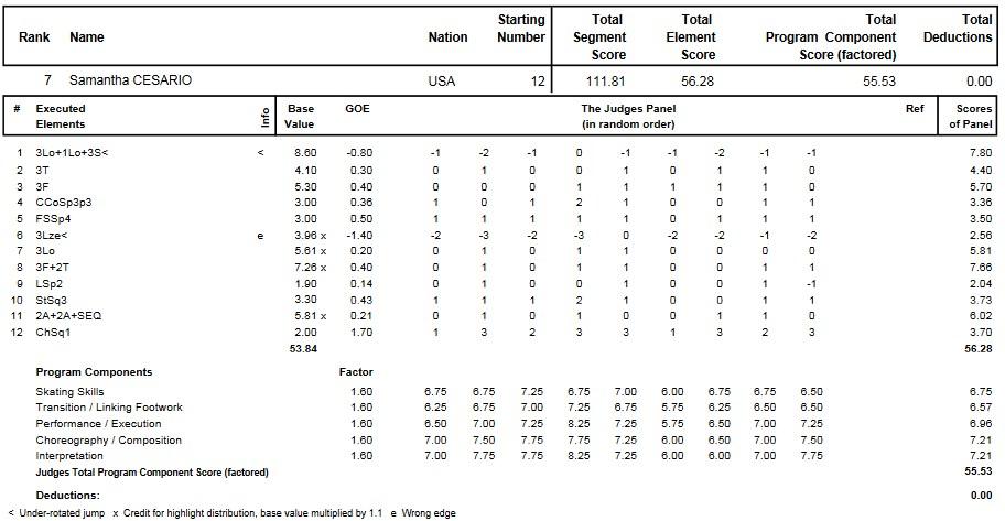 フィギュアスケートのプロトロコル(ジャッジスコア)サマンサ・シザーリオが2014年~2015年 2015四大陸選手権 女子シングル フリープログラムで行った演技