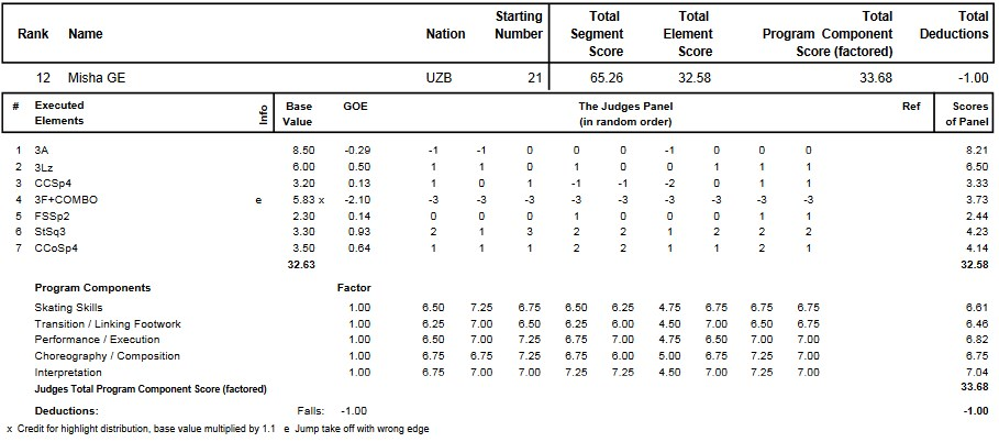 フィギュアスケートのプロトロコル(ジャッジスコア)ミーシャ・ジーが2013年~2014年 2014四大陸選手権 男子シングル ショートプログラムで行った演技