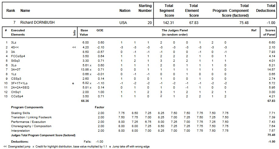 フィギュアスケートのプロトロコル(ジャッジスコア)リチャード・ドーンブッシュが2013年~2014年 2014四大陸選手権 男子シングル フリープログラムで行った演技