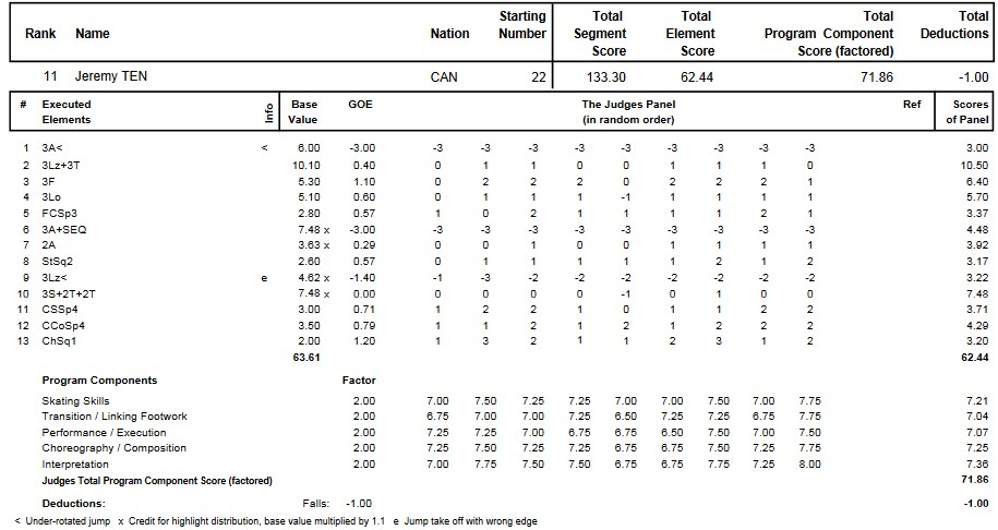 フィギュアスケートのプロトロコル(ジャッジスコア)ジェレミー・テンが2013年~2014年 2014四大陸選手権 男子シングル フリープログラムで行った演技
