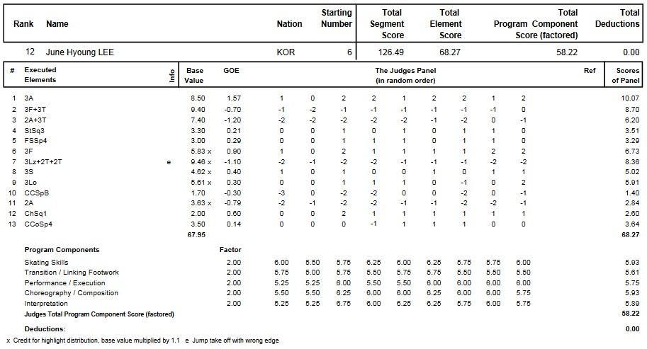 フィギュアスケートのプロトロコル(ジャッジスコア)イ・ジュンヒョンが2013年~2014年 2014四大陸選手権 男子シングル フリープログラムで行った演技