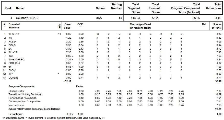 フィギュアスケートのプロトロコル(ジャッジスコア)コートニー・ヒックスが2013年~2014年 2014四大陸選手権 女子シングル フリープログラムで行った演技