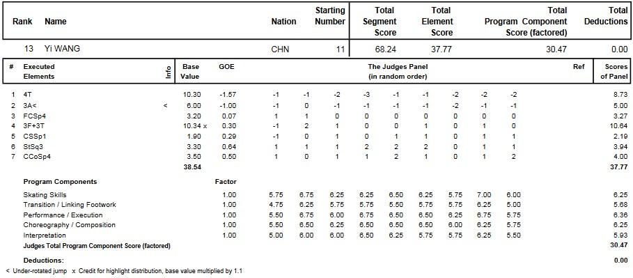 フィギュアスケートのプロトロコル(ジャッジスコア)王一が2012年~2013年 2013四大陸選手権 男子シングル ショートプログラムで行った演技