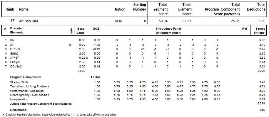 フィギュアスケートのプロトロコル(ジャッジスコア)キム・ジンソが2012年~2013年 2013四大陸選手権 男子シングル ショートプログラムで行った演技