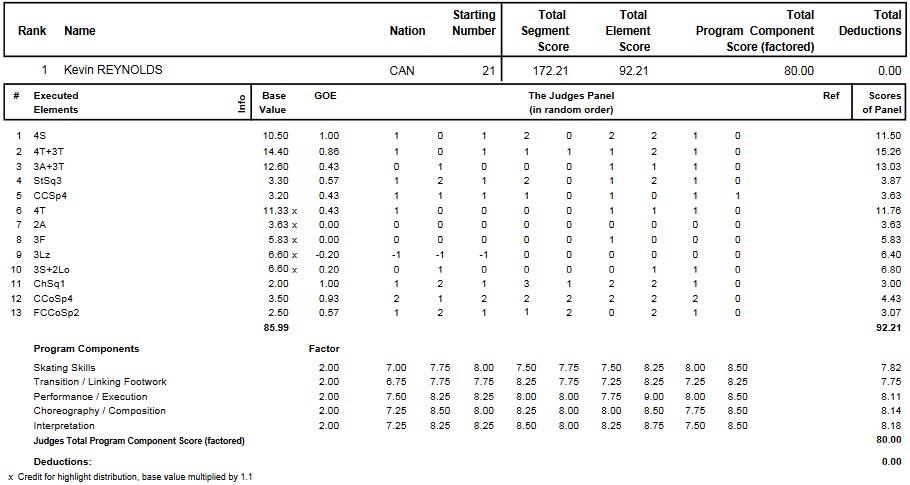 フィギュアスケートのプロトロコル(ジャッジスコア)ケヴィン・レイノルズが2012年~2013年 2013四大陸選手権 男子シングル フリープログラムで行った演技
