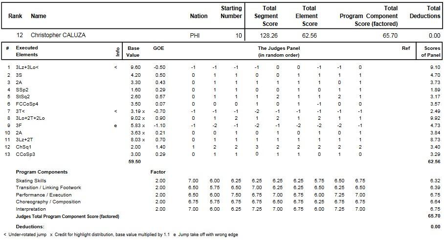 フィギュアスケートのプロトロコル(ジャッジスコア)クリストファー・カルザが2012年~2013年 2013四大陸選手権 男子シングル フリープログラムで行った演技