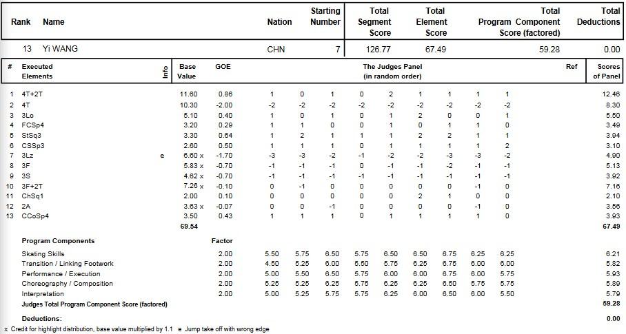 フィギュアスケートのプロトロコル(ジャッジスコア)王一が2012年~2013年 2013四大陸選手権 男子シングル フリープログラムで行った演技