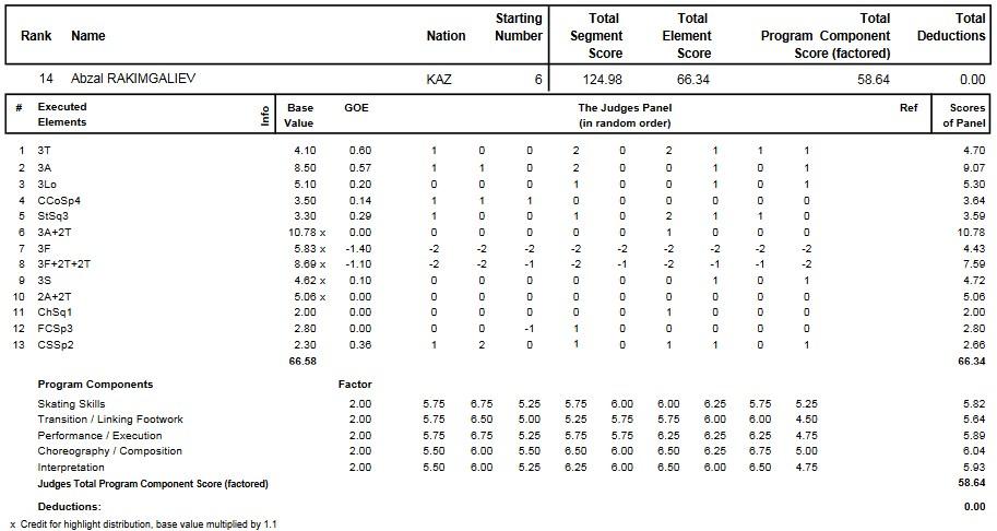 フィギュアスケートのプロトロコル(ジャッジスコア)アブザル・ラキムガリエフが2012年~2013年 2013四大陸選手権 男子シングル フリープログラムで行った演技