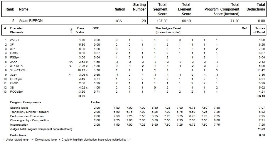 フィギュアスケートのプロトロコル(ジャッジスコア)アダム・リッポンが2010年~2011年 2011四大陸選手権 男子シングル フリープログラムで行った演技