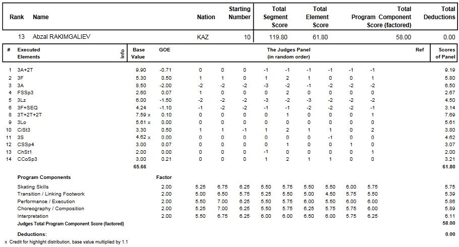 フィギュアスケートのプロトロコル(ジャッジスコア)アブザル・ラキムガリエフが2010年~2011年 2011四大陸選手権 男子シングル フリープログラムで行った演技