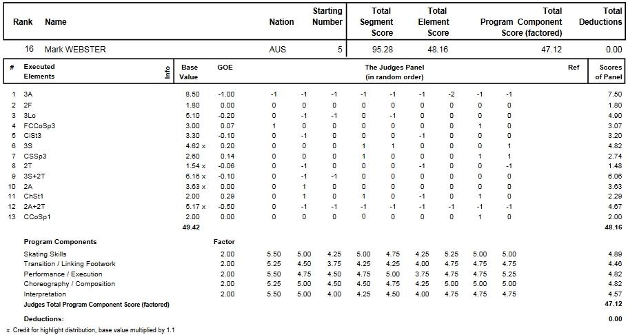 フィギュアスケートのプロトロコル(ジャッジスコア)マーク・ウェブスター が2010年~2011年 2011四大陸選手権 男子シングル フリープログラムで行った演技