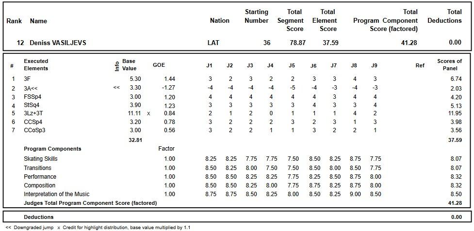 フィギュアスケートのプロトロコル(ジャッジスコア)デニス・ヴァシリエフスが2018年~2019年 2019ヨーロッパ選手権 男子シングル ショートプログラムで行った演技
