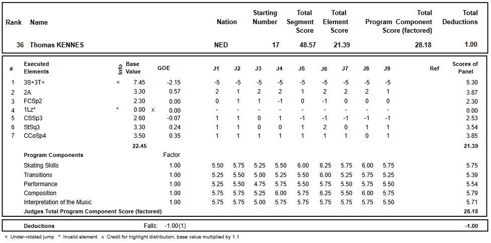 フィギュアスケートのプロトロコル(ジャッジスコア)トーマス・ケネスが2018年~2019年 2019ヨーロッパ選手権 男子シングル ショートプログラムで行った演技