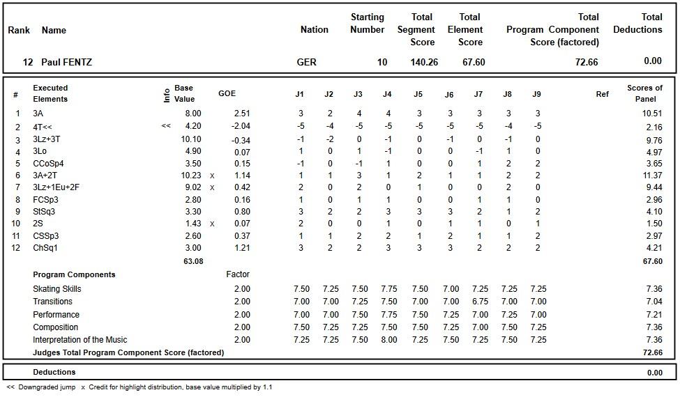 フィギュアスケートのプロトロコル(ジャッジスコア)ポール・フェンツが2018年~2019年 2019ヨーロッパ選手権 男子シングル フリープログラムで行った演技