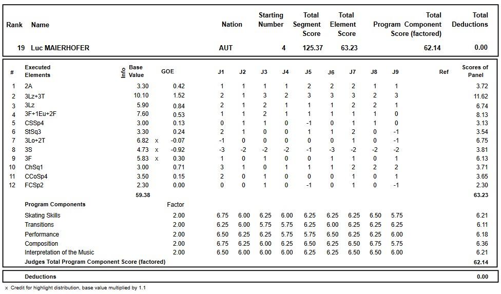 フィギュアスケートのプロトロコル(ジャッジスコア)ルク・マイアーホファーが2018年~2019年 2019ヨーロッパ選手権 男子シングル フリープログラムで行った演技