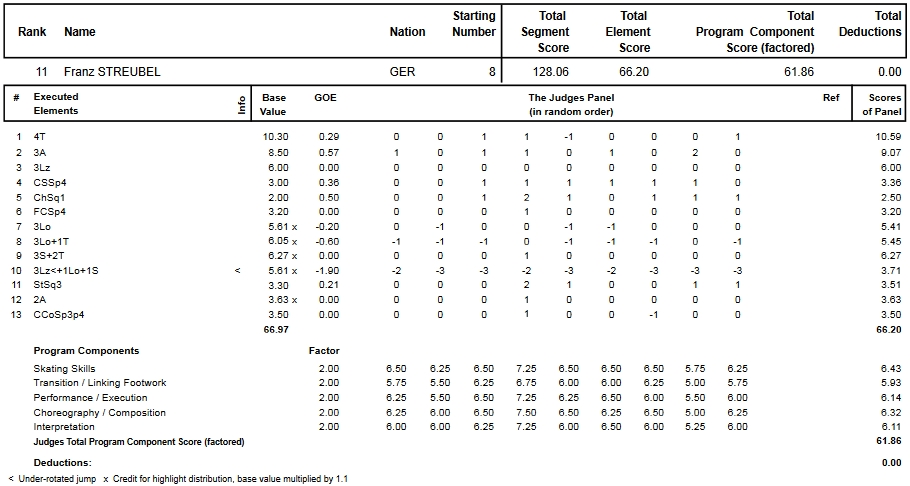 フィギュアスケートのプロトロコル(ジャッジスコア)フランツ・シュトロイベルが2015年~2016年 2016ヨーロッパ選手権 男子シングル フリープログラムで行った演技