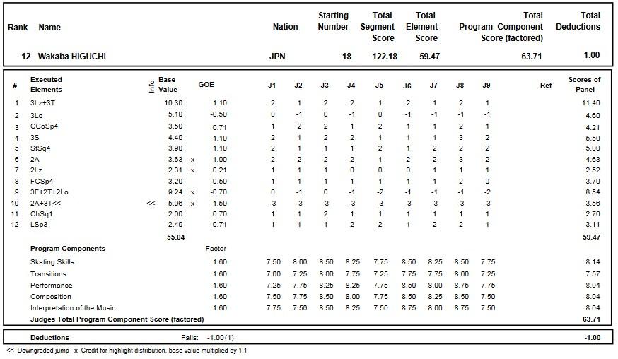 フィギュアスケートのプロトロコル(ジャッジスコア)樋口 新葉が2016年~2017年 2017世界選手権 女子シングル フリープログラムで行った演技の詳細を見る
