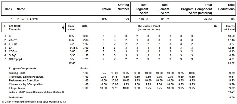 フィギュアスケートのプロトロコル(ジャッジスコア)羽生 結弦が2015年~2016年 2016世界選手権 男子シングル ショートプログラムで行った演技